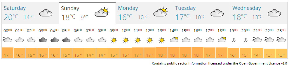 Eastbourne weather forecast