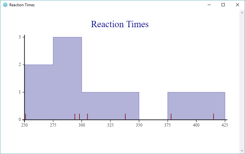 Reaction Time Histogram