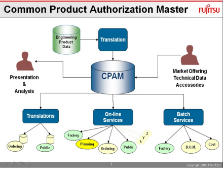 Core CPAM Functionality