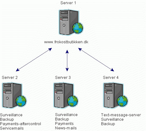 Server structure